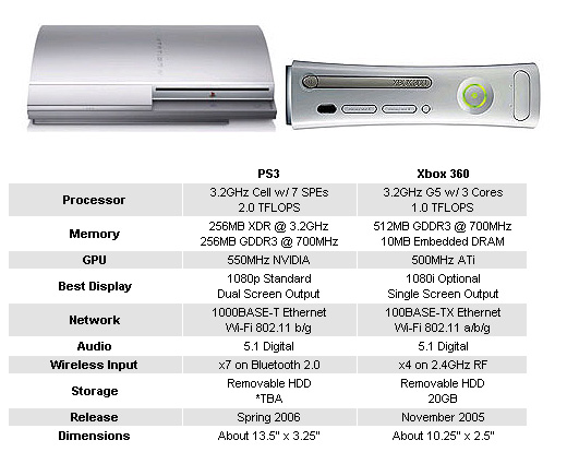 Ps3 Vs. Xbox 360 [Comparativa gráfica]